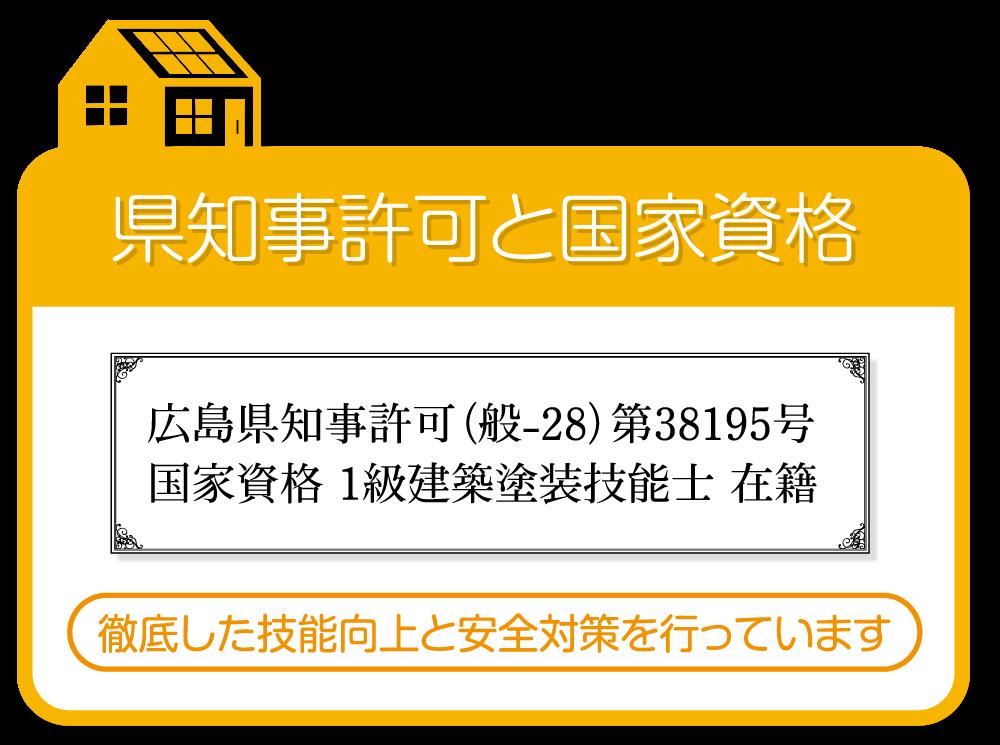 県知事許可と国家資格 広島県知事許可(般-28)第38195号 国家資格 1級建築塗装技能士 在籍 徹底した技能向上と安全対策を行っています